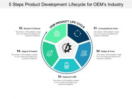 5 Steps Product Development Lifecycle For Oems Industry