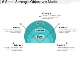 5 Steps Strategic Objectives Model