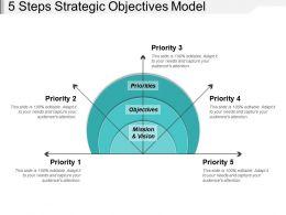5 Steps Strategic Objectives Model