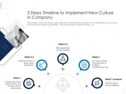 5 Steps Timeline To Implement New Culture In Company Leaders Guide To Corporate Culture Ppt Ideas