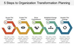 5 Steps To Organization Transformation Planning