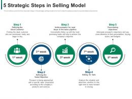 5 Strategic Steps In Selling Model Developing Refining B2b Sales Strategy Company Ppt Images