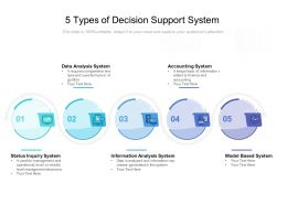 5 Types Of Decision Support System