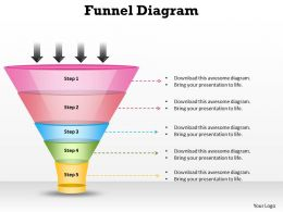 5 Way Of Process Filteration Funnel Diagram