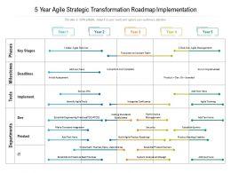 5 Year Agile Strategic Transformation Roadmap Implementation