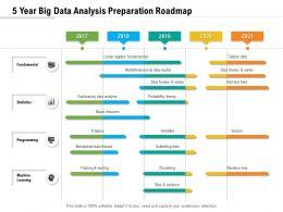 5 Year Big Data Analysis Preparation Roadmap