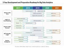 5 Year Development And Preparation Roadmap For Big Data Analytics