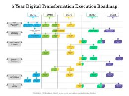 5 Year Digital Transformation Execution Roadmap