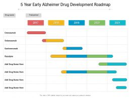 5 Year Early Alzheimer Drug Development Roadmap