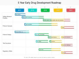 5 Year Early Drug Development Roadmap