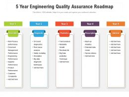 5 Year Engineering Quality Assurance Roadmap