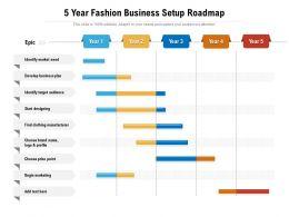 5 Year Fashion Business Setup Roadmap