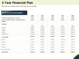 5 Year Financial Plan Cumulative Ppt Powerpoint Presentation Mockup