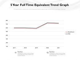 5 Year Full Time Equivalent Trend Graph