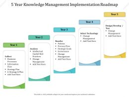 5 Year Knowledge Management Implementation Roadmap