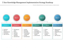 5 Year Knowledge Management Implementation Strategy Roadmap