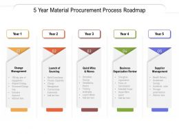 5 Year Material Procurement Process Roadmap