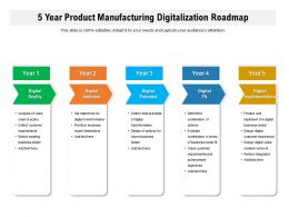 5 Year Product Manufacturing Digitalization Roadmap