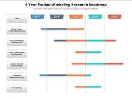 5 Year Product Marketing Research Roadmap