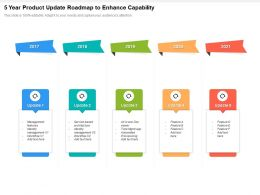 5 Year Product Update Roadmap To Enhance Capability