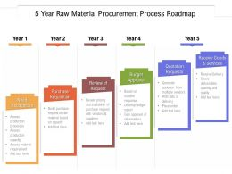 5 Year Raw Material Procurement Process Roadmap