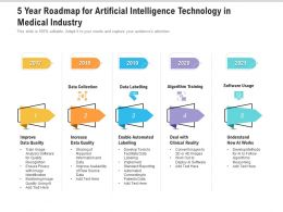 5 Year Roadmap For Artificial Intelligence Technology In Medical Industry