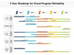 5 Year Roadmap For Cloud Program Reliability