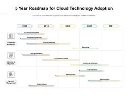 5 Year Roadmap For Cloud Technology Adoption