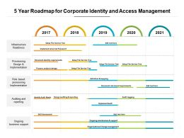 5 Year Roadmap For Corporate Identity And Access Management