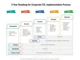 5 Year Roadmap For Corporate ITIL Implementation Process