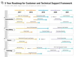 5 Year Roadmap For Customer And Technical Support Framework