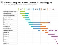 5 Year Roadmap For Customer Care And Technical Support