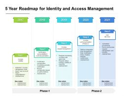 5 Year Roadmap For Identity And Access Management