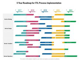 5 Year Roadmap For ITIL Process Implementation
