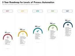 5 Year Roadmap For Levels Of Process Automation