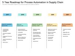 5 Year Roadmap For Process Automation In Supply Chain
