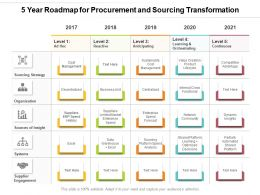 5 Year Roadmap For Procurement And Sourcing Transformation