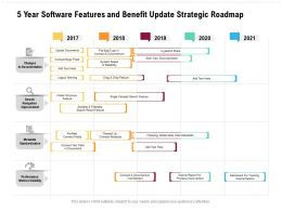 5 Year Software Features And Benefit Update Strategic Roadmap