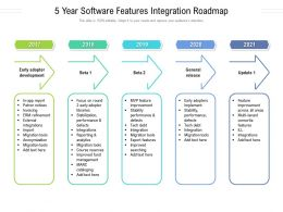 5 Year Software Features Integration Roadmap