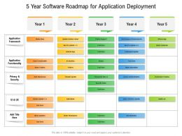 5 Year Software Roadmap For Application Deployment