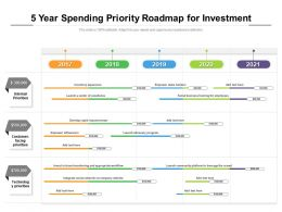 5 Year Spending Priority Roadmap For Investment