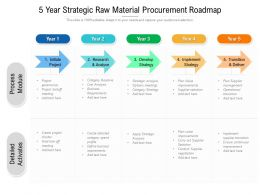 5 Year Strategic Raw Material Procurement Roadmap
