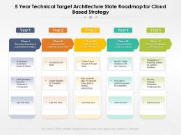 5 Year Technical Target Architecture State Roadmap For Cloud Based Strategy
