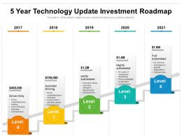 5 Year Technology Update Investment Roadmap