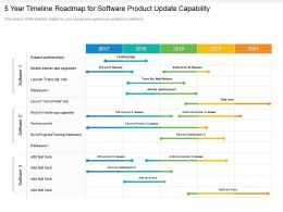 5 Year Timeline Roadmap For Software Product Update Capability