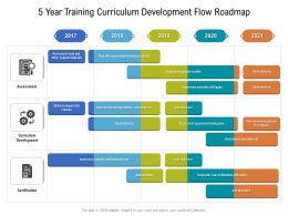5 Year Training Curriculum Development Flow Roadmap