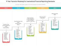 5 Year Transition Roadmap For International Financial Reporting Standards