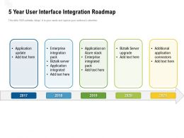 5 Year User Interface Integration Roadmap