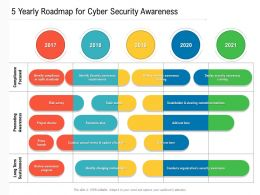 5 Yearly Roadmap For Cyber Security Awareness
