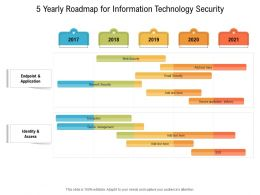 5 Yearly Roadmap For Information Technology Security